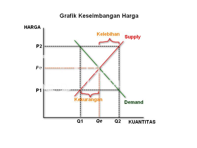 Teori Keseimbangan Ekonomi - Grafik Keseimbangan Harga