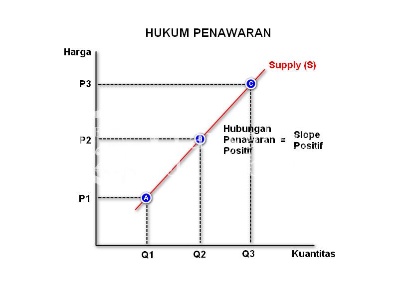 Teori Keseimbangan Ekonomi - Hukum Penawaran