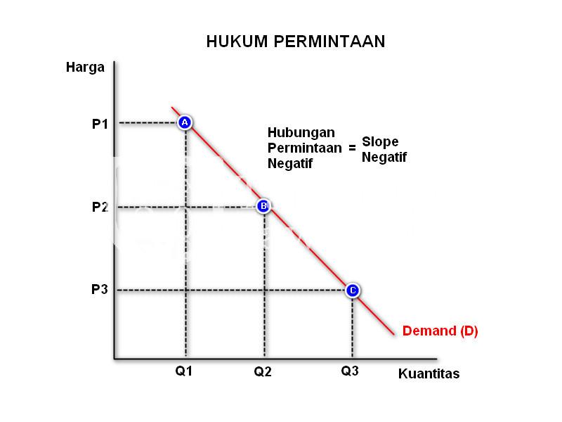Teori Keseimbangan Ekonomi - Hukum Permintaan
