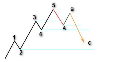 Elliot 3 Correction Wave