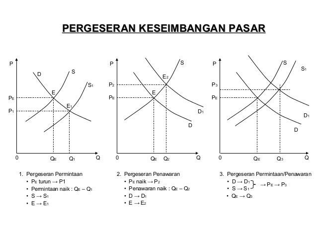 Teori Keseimbangan Pasar, Perubahan Permintaan dan Penawara dan Keseimbangan Harga