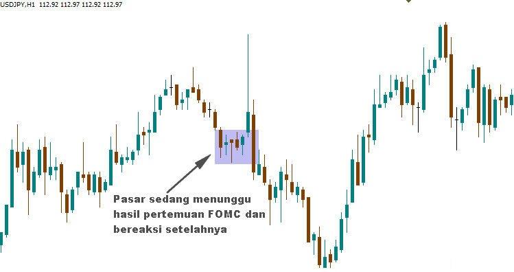 Grafik USDJPY menunggu rilis hasil rapat kebijakan FED, FOMC. Analisa Fundamental.