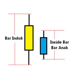 Cara mudah trading - teknik analisa sederhana - naked trading - pola candle - inside bar