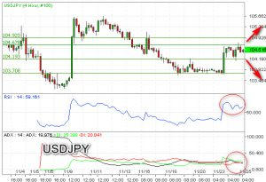 Sideways USDJPY Berbias Bullish