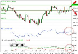 USDCHF Tembus Level Triple Top