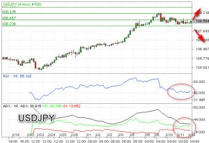 USDJPY Sideways Berbias Bullish