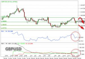 Gagal Tembus Level Kritis, GBPUSD Bearish