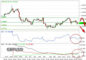 Bearish GBPUSD Berlanjut Incar Support 1,3800