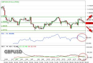 Tak Jauh, GBP/USD Tembus Support 1,3900
