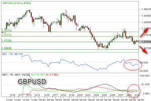 Sentimen Bearish Dominasi GBP/USD Lagi
