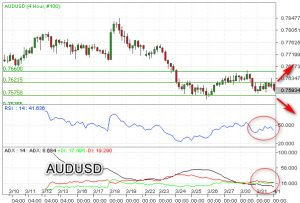 Koreksi AUD/USD Menguji Support 0,7575