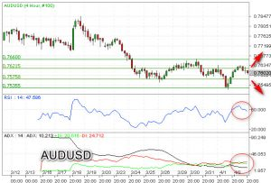 Koreksi AUD/USD Uji Support 0,7575