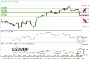 USD/CHF Bearish Di Bawah 0,9400