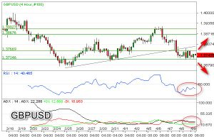 Tekanan Bearish GBP/USD Siap Tembus Support Kuat