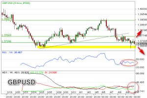GBP/USD Dekati Level Support Potensi Double Bottom