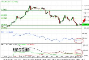 Safe Haven, USD/CHF Berpeluang Bearish Lagi