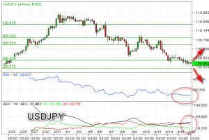 USD/JPY Miliki Ruang Bearish, Hadapai Area Support Kuat