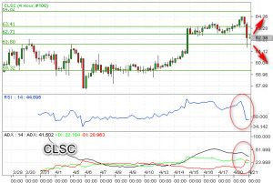 Minyak Indikasikan Bearish, Re-test 61,50