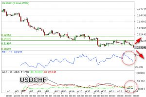 Predikat Safe Haven, Tekan USD/CHF
