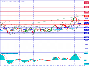 USDCHF Berpeluang Re-Test 0.92822